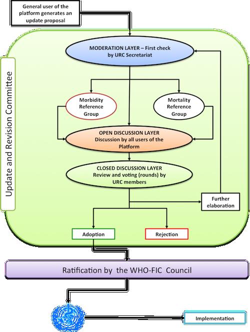 Processo di aggiornamento di ICD